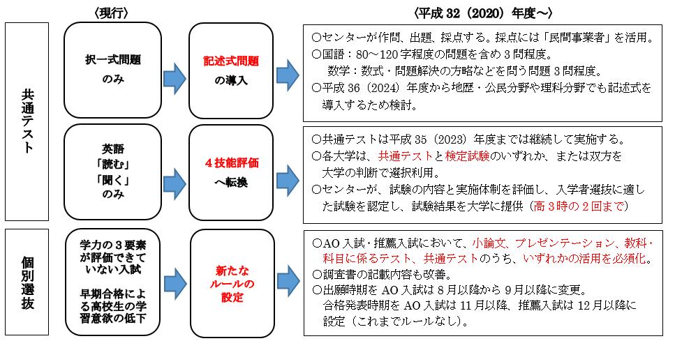 「大学入学共通テスト」の実施方針 高大接続改革(大学入学者選抜改革)