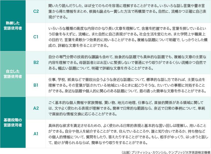 【大学入学共通テスト解説③】英語民間試験の具体的な活用方法
